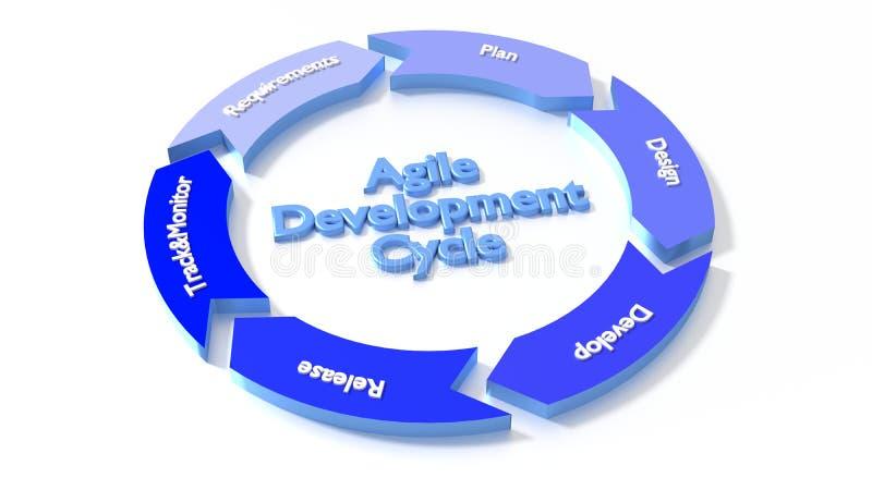 Les six étapes du cycle de développement agile dans une circulaire bleue illustration de vecteur