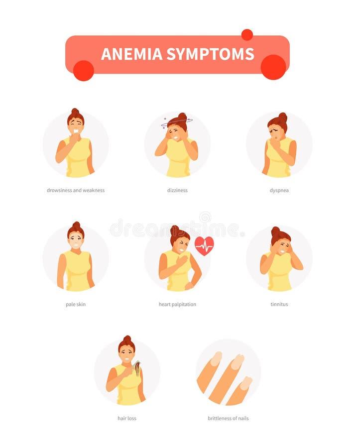 symptomes anemie vierme de vierme prin derivare
