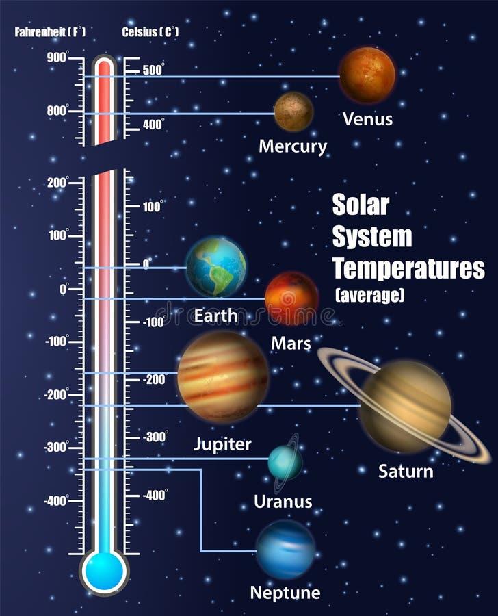 Diagramme De Syst U00e8me Solaire Illustration Stock