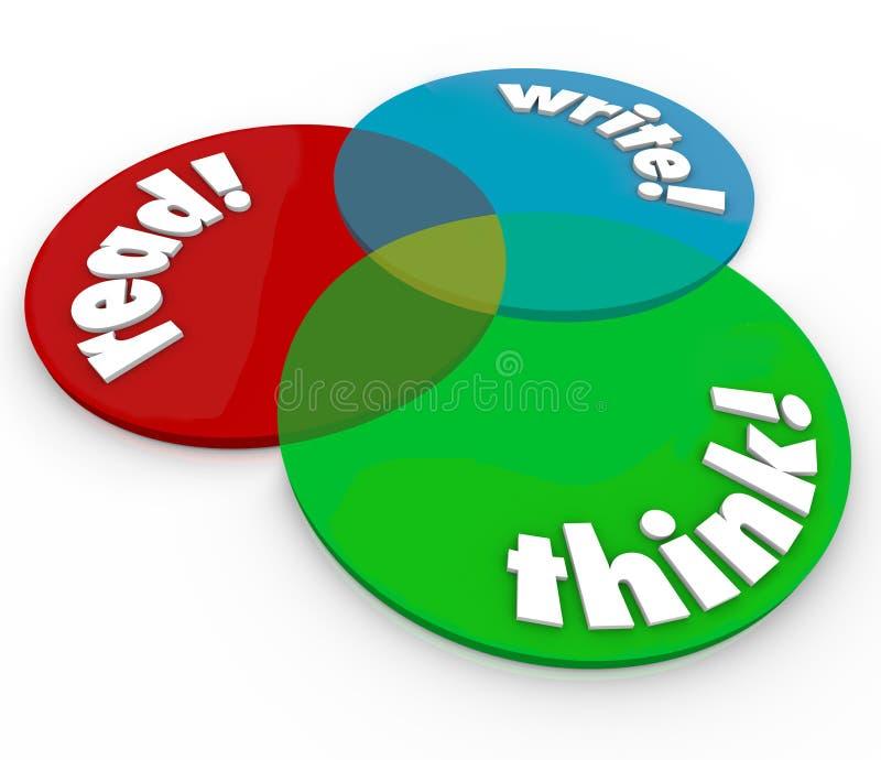 Lese-Schreib denken Sie Venn Diagram Cognitive Learning Development vektor abbildung