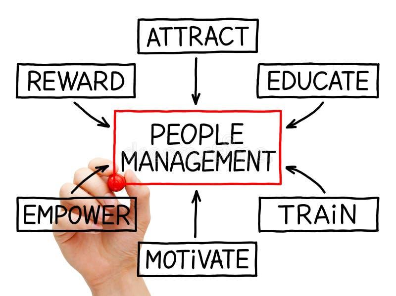 Leute-Management-Flussdiagramm lizenzfreie stockfotografie