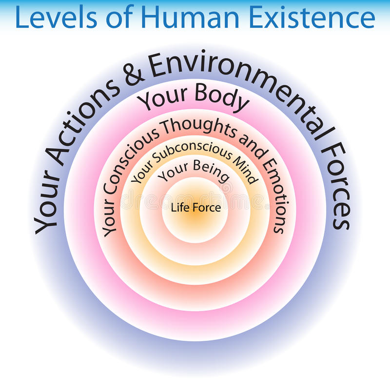 Free Levels Of Human Existence Chart Royalty Free Stock Photography - 57235817