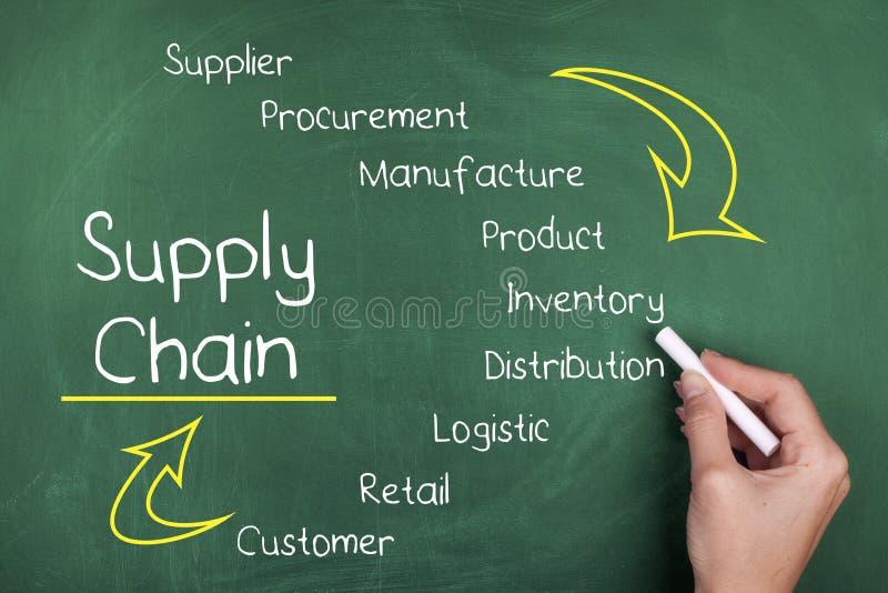 leveringsketen royalty-vrije stock afbeelding