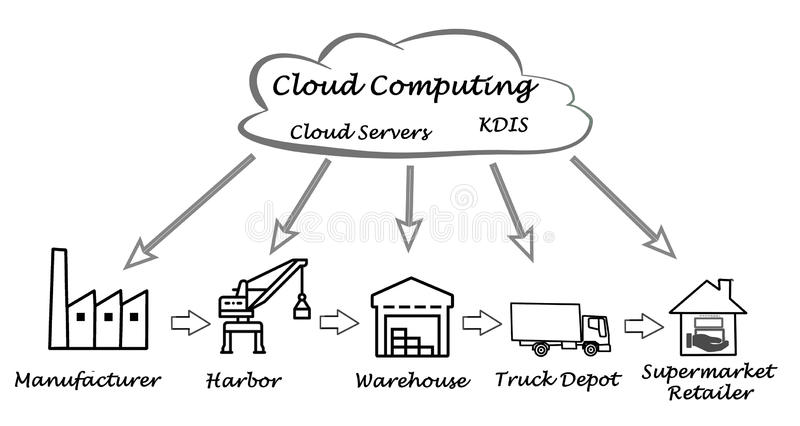 leveringsketen vector illustratie
