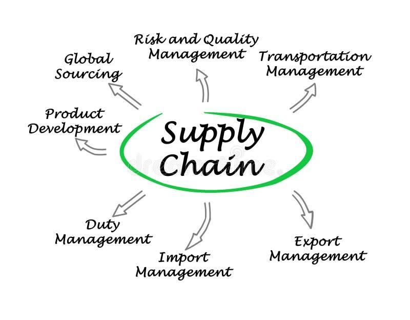 leveringsketen royalty-vrije illustratie