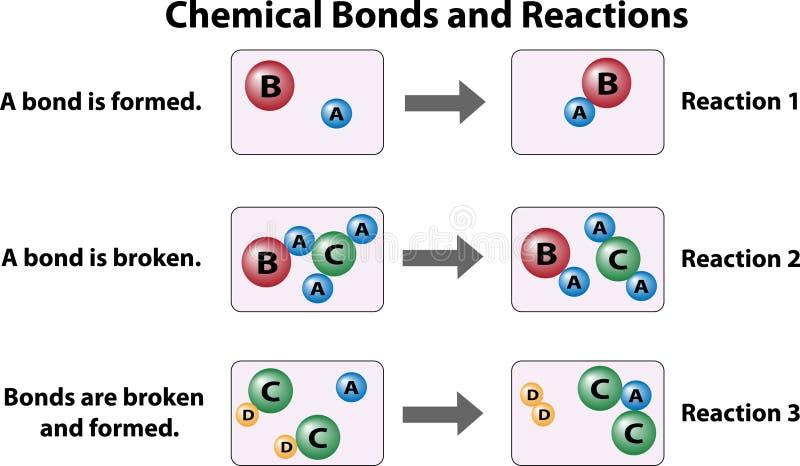 Liaisons chimiques et réactions illustration stock