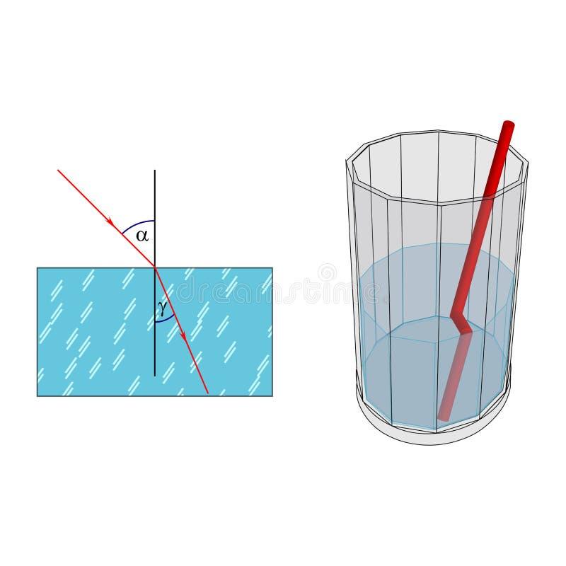 Lichtbrechung am Übergang von einem Medium zu anderen stock abbildung