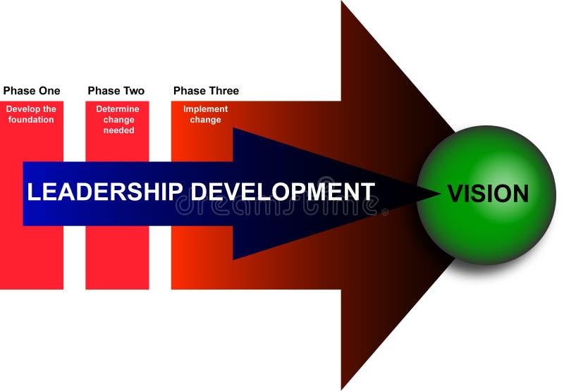 Liderança e diagrama do desenvolvimento de gerência ilustração stock