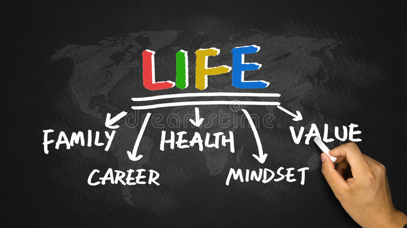 Life concept on blackboard royalty free stock photo