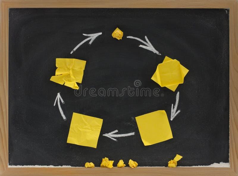 Life Cycle Concept On Blackboard Stock Photo