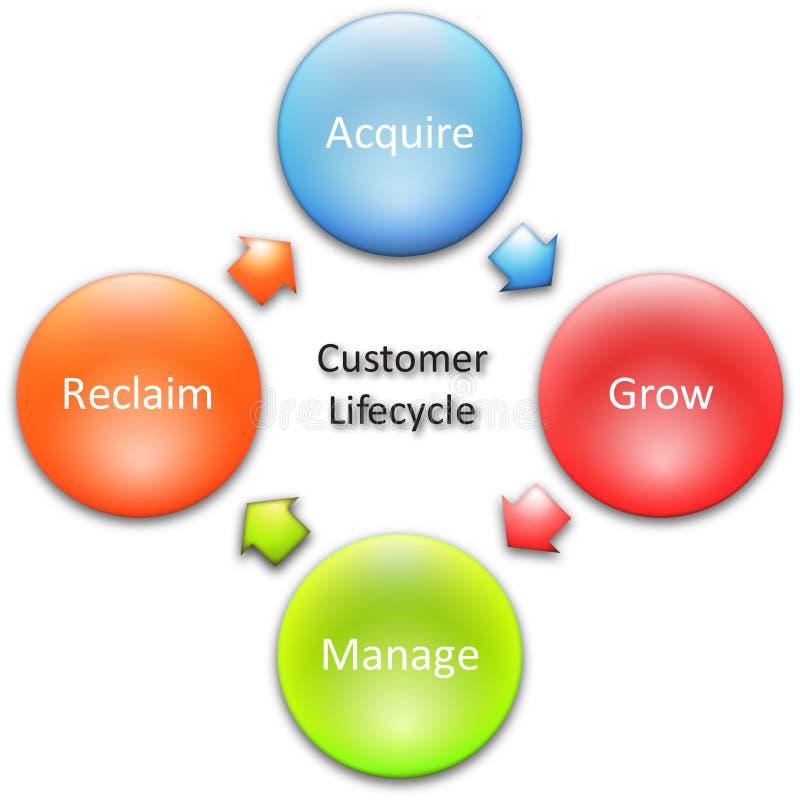 lifecycle för diagram för affärskund stock illustrationer