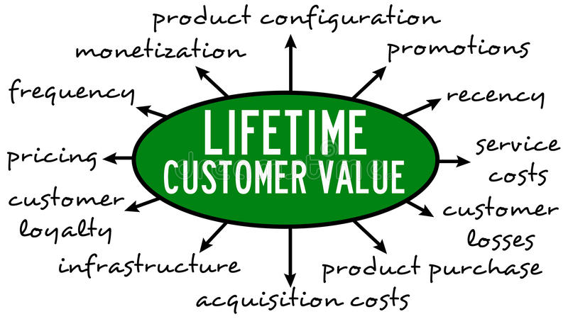 Lifetime customer value. Relevant and important topics regarding Lifetime Customer Value stock illustration