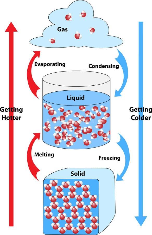 Ligações químicas formadas e quebradas ilustração stock