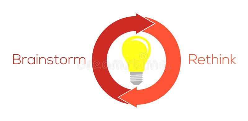Lightbulb και δύο κυκλικά βέλη με τον καταιγισμό ιδεών και ξανασκέφτονται te ελεύθερη απεικόνιση δικαιώματος