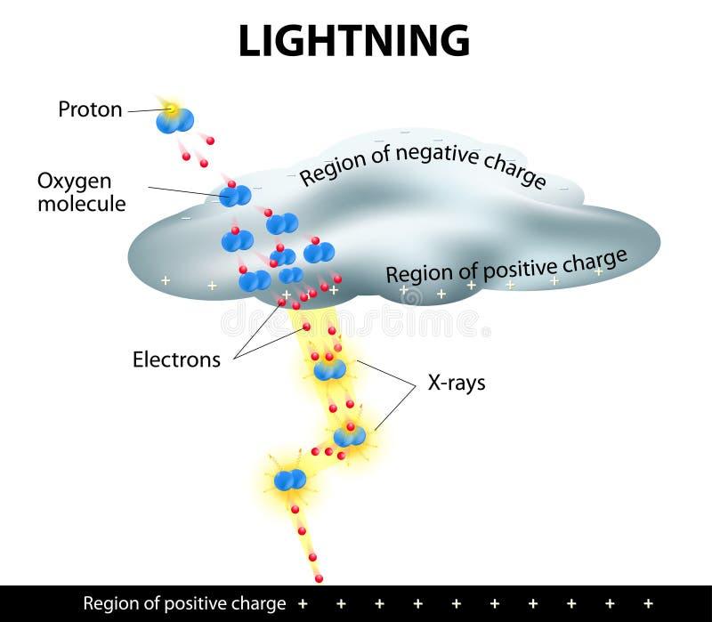 Lightning Is Formed Stock Vector Illustration Of Thunderstorm