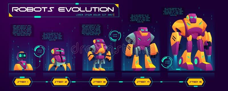 Ligne de temps d'évolution de robots bannière de vecteur de bande dessinée illustration libre de droits