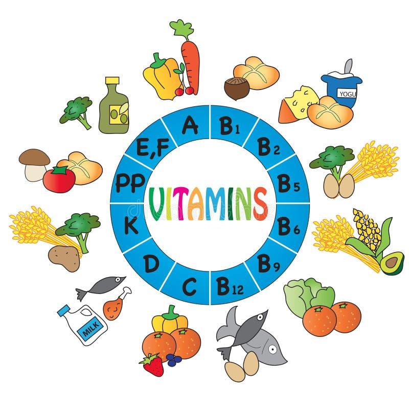 Lijst van vitaminen royalty-vrije illustratie
