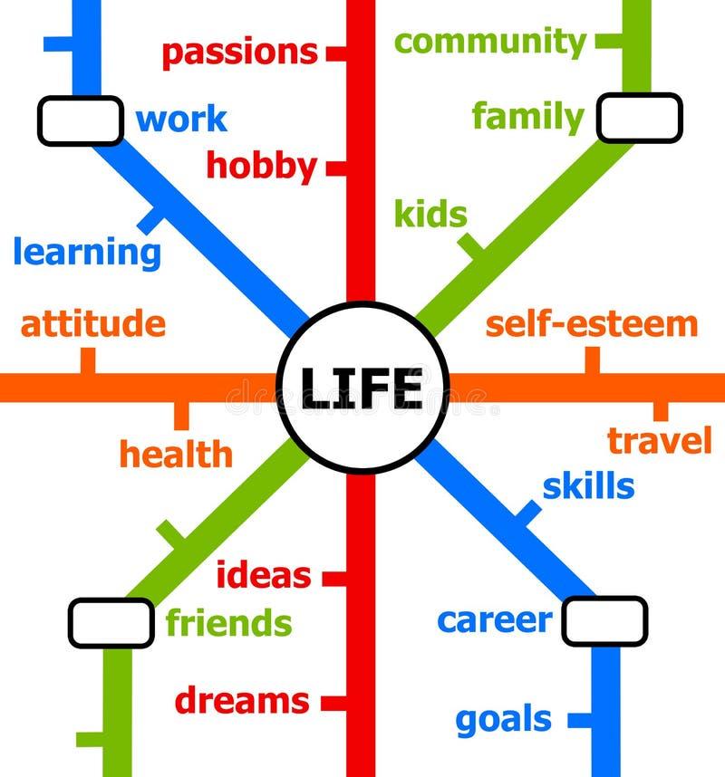 Linhas de vida ilustração royalty free