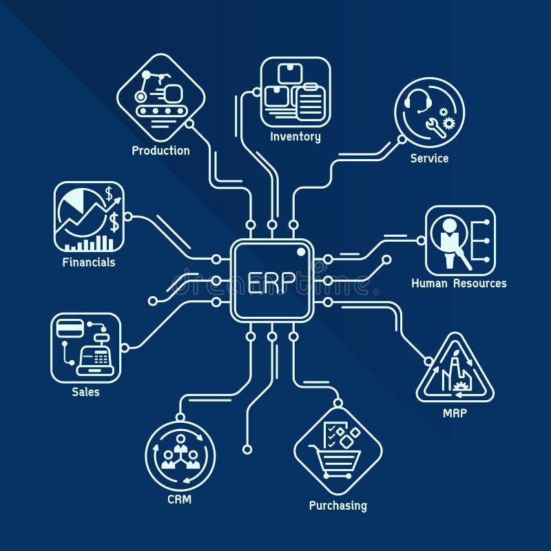 Linje konstvektordesign för flöde för konstruktion för enhet för företagresursplanläggning (ERP) stock illustrationer