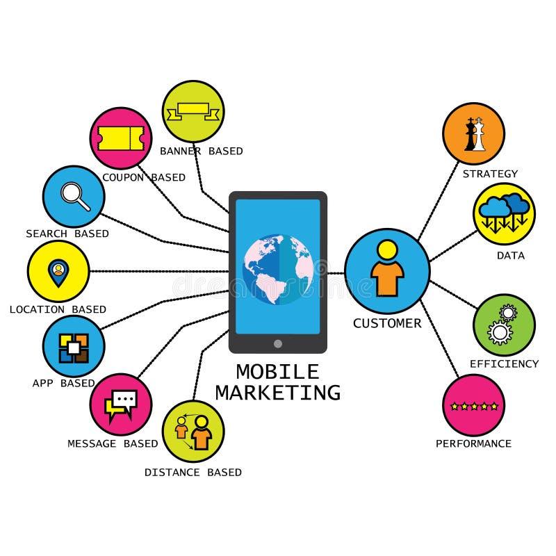 Linje vektordesign av mobila begrepp för marknadsföringsstrategi royaltyfri illustrationer