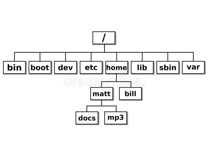 Linux File System Stock Illustration Illustration Of Ping 44479838