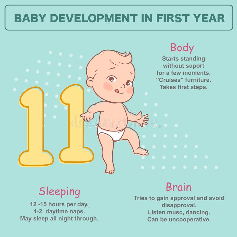 Litet nyfött behandla som ett barn av 11 månad Utvecklingsinfographics vektor illustrationer