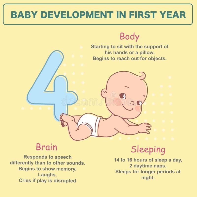 Litet nyfött behandla som ett barn av 4 månader Utvecklingsinfographics royaltyfri illustrationer