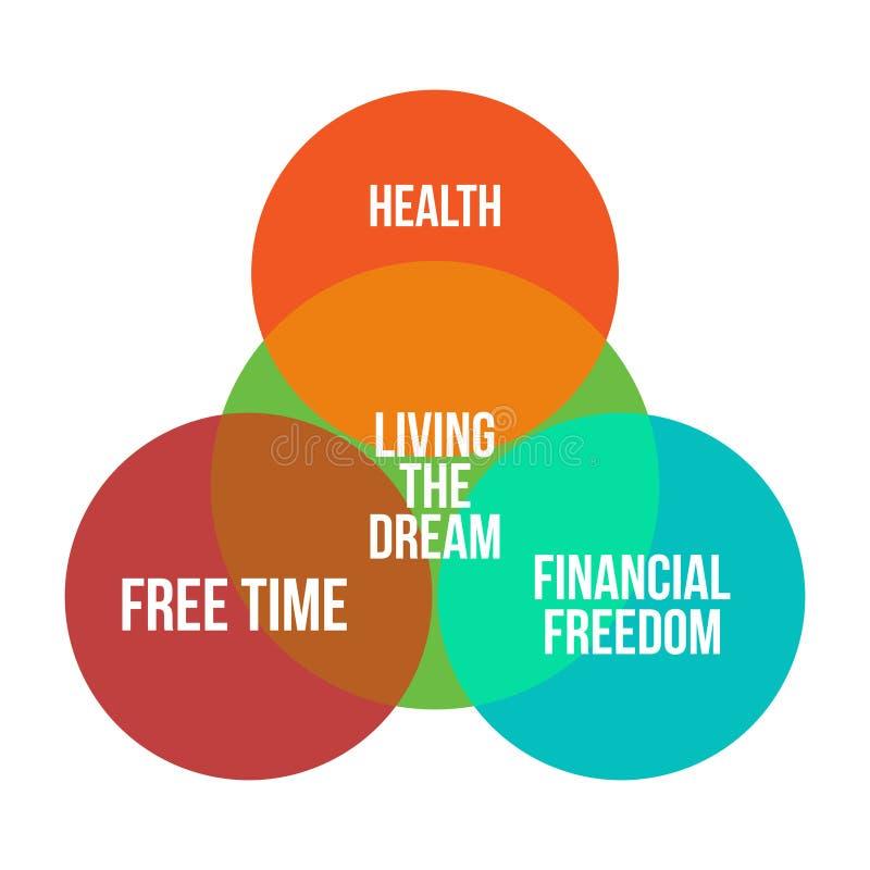Living the dream infographics diagramm vector. Illustration royalty free illustration