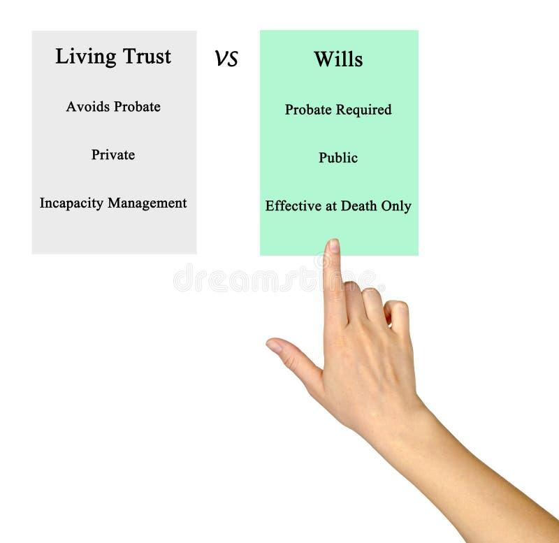 Living Trust. VS.Wills. Comparing Living Trust. VS.Wills royalty free stock image