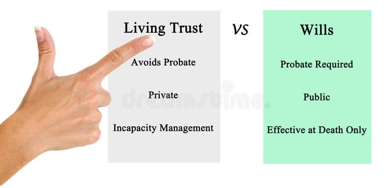 Living Trust VSWills. Comparison: Living Trust VS Wills royalty free stock photo