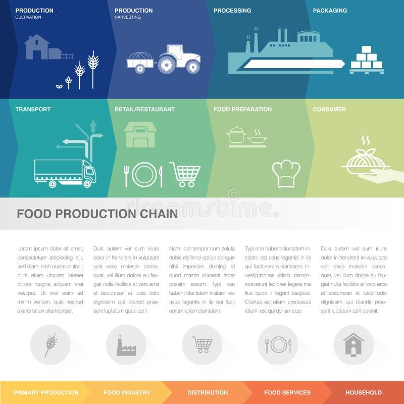 Livsmedelsproduktionkedja