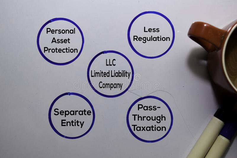 LLC Limited Liability Company Method text with keywords isolated on white board background. Chart or mechanism concept stock photo