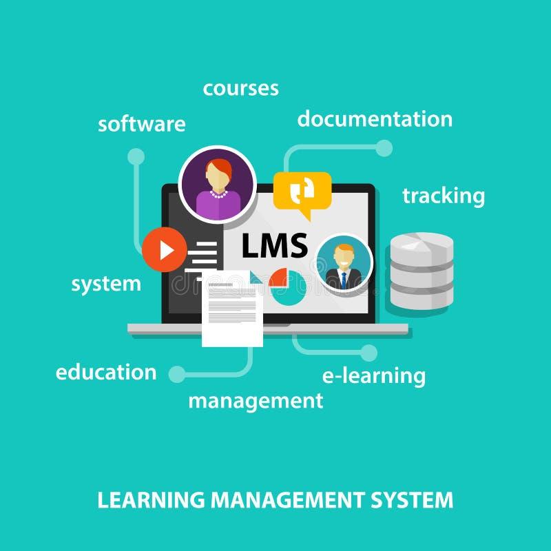 LMS uczenie system zarządzania royalty ilustracja