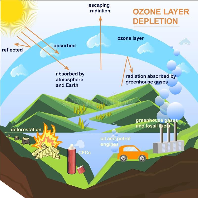 Lo schema dello svuotamento del ciclo dell'ozono, appartamenti progetta l'illustrazione di riserva di vettore illustrazione vettoriale