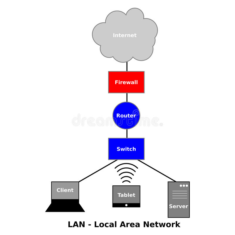 Local Area Network Diagram. An image of local area network diagram royalty free illustration