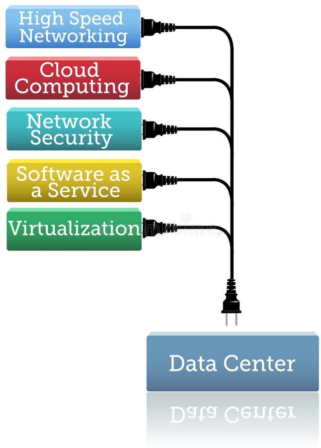 Logiciel de garantie de centre de traitement des données de réseau illustration stock