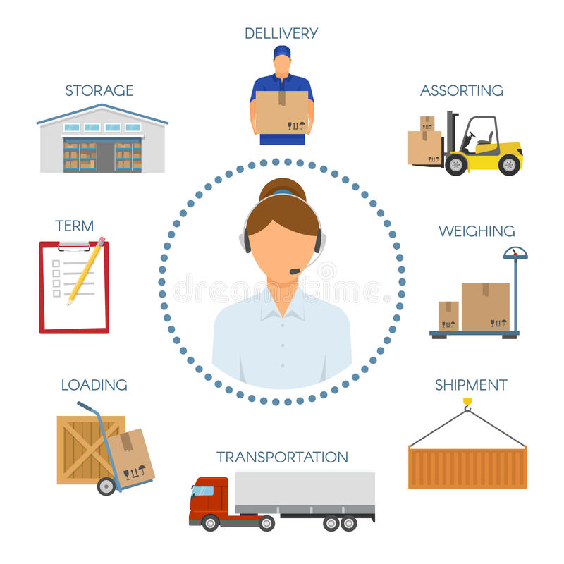 Logistic Call Center Icons Set. With operator in circle symbols of delivery process around vector illustration vector illustration