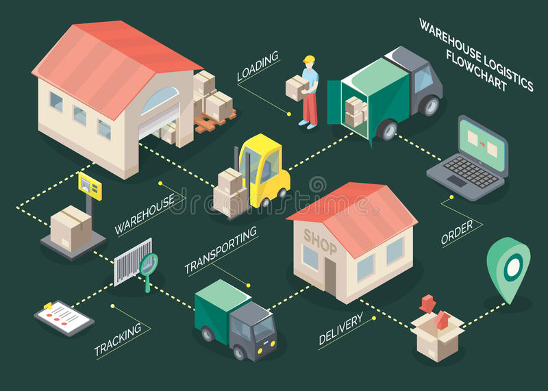 Logistics Isometric Flowchart. With loading and delivery symbols on green background isometric vector illustration vector illustration