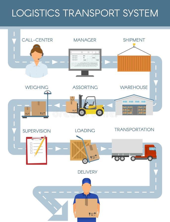 Logistics Transport Scheme Concept vector illustration