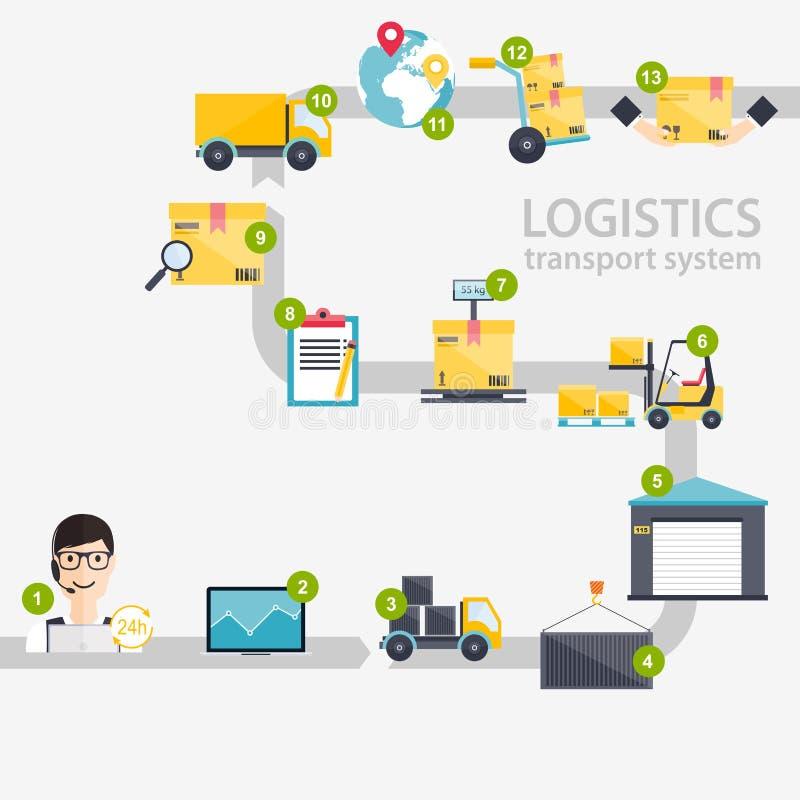 Logistische infographics Reeks van vlakke logistische blan van pakhuispictogrammen royalty-vrije illustratie