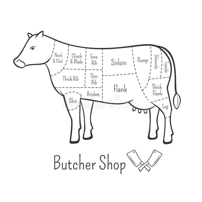Los cortes británicos del diagrama y de la carnicería de la carne de vaca diseñan el elemento stock de ilustración