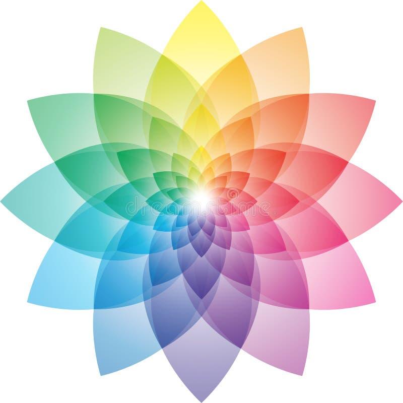 Lotosowego kwiatu koloru koło ilustracja wektor