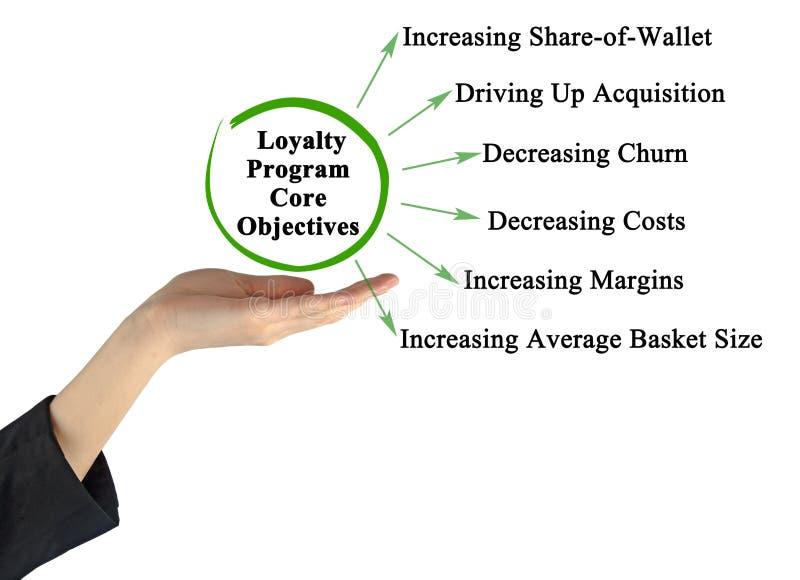 Loyalty Program Core Objectives. Six Loyalty Program Core Objectives stock image