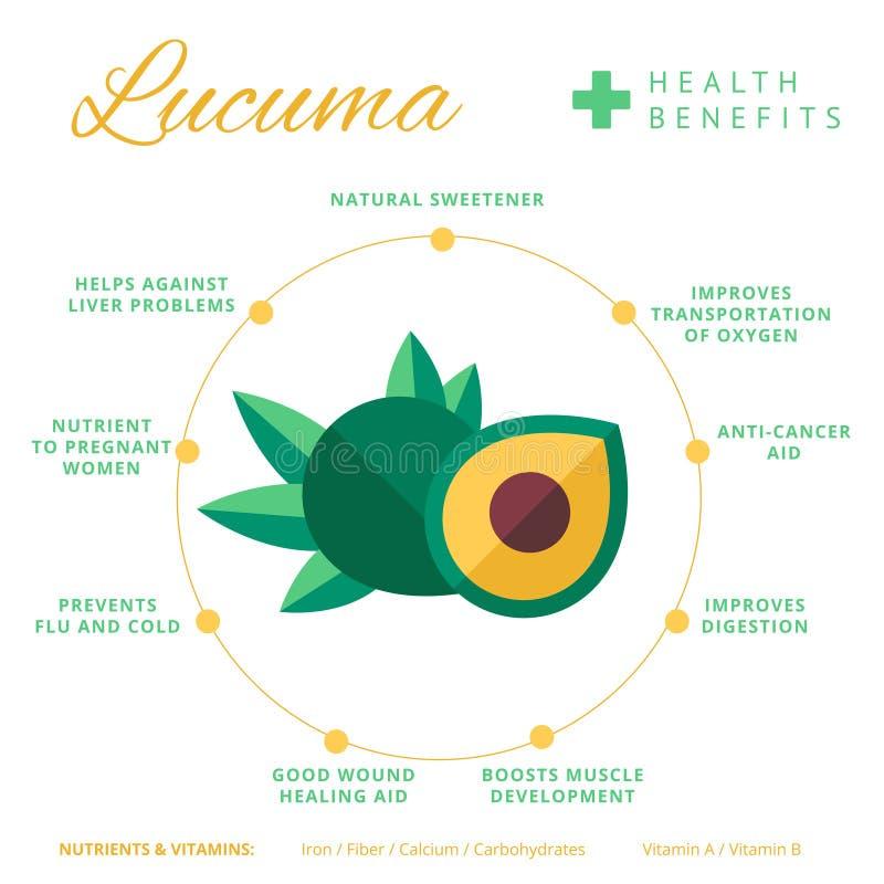 Lucuma owocowi świadczenia zdrowotne i odżywiania infographics Superfo royalty ilustracja