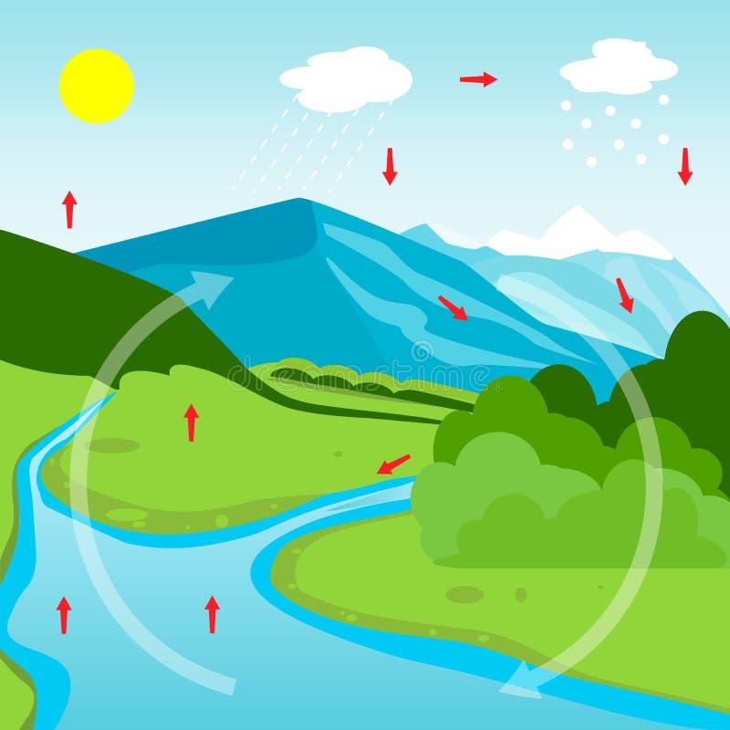 luft som atmosfärorsaksoklarheter förtann kallare strömmar, avdunstade cirkulerings somdiagramdrev avdunstar evapotranspiration v royaltyfri illustrationer