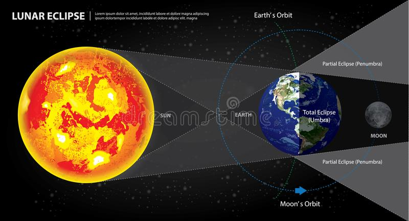 Lunar Eclipses Sun Earth and Moon stock illustration