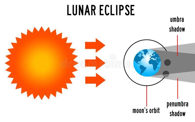 lunar moon för förmörkelse över havet stock illustrationer