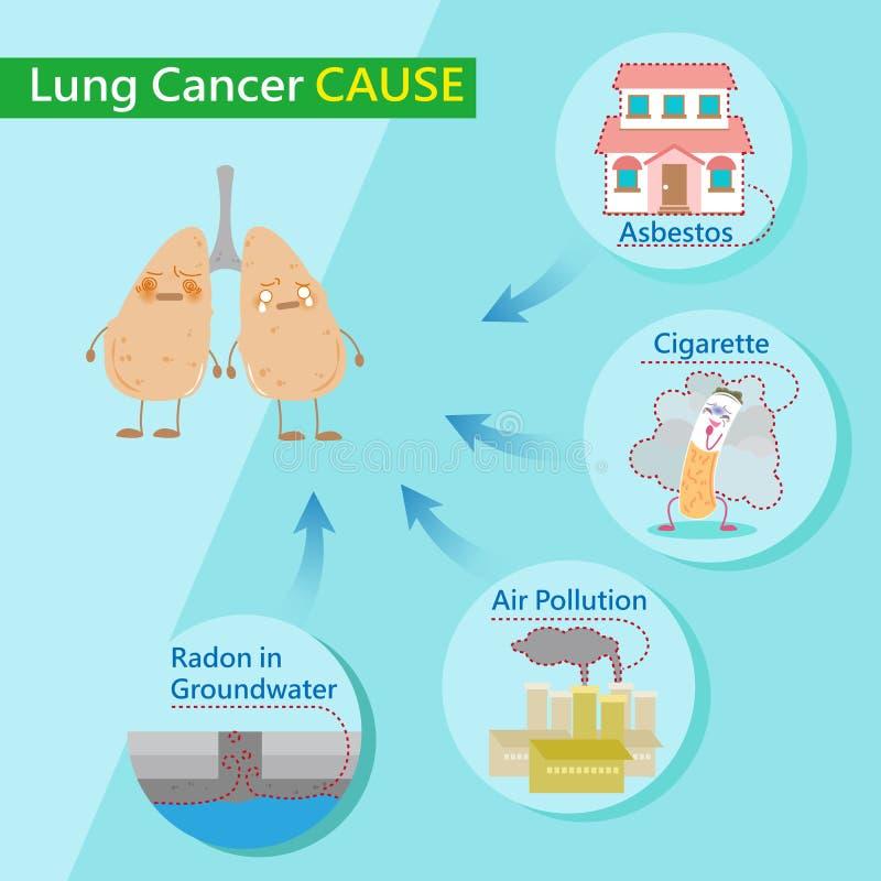 Lungcancerorsaker stock illustrationer