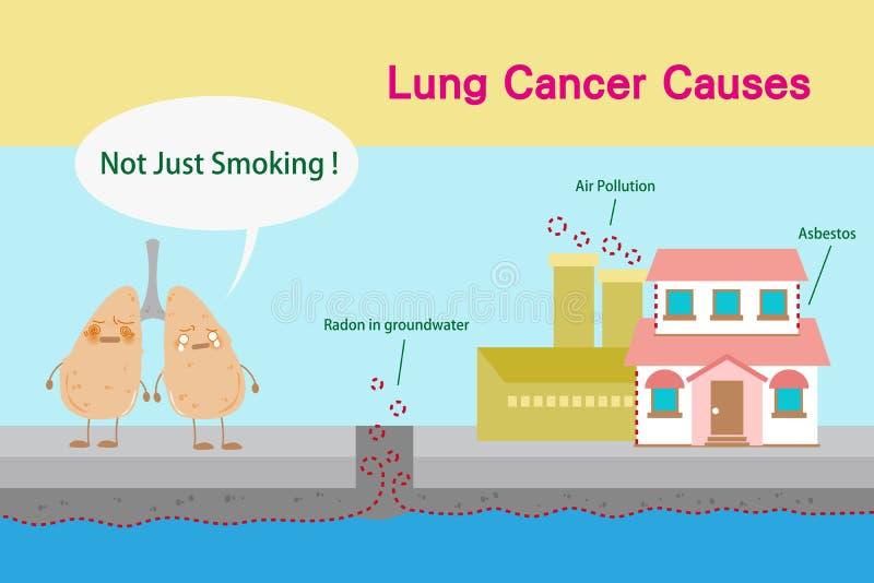 Lungcancerorsaker royaltyfri illustrationer