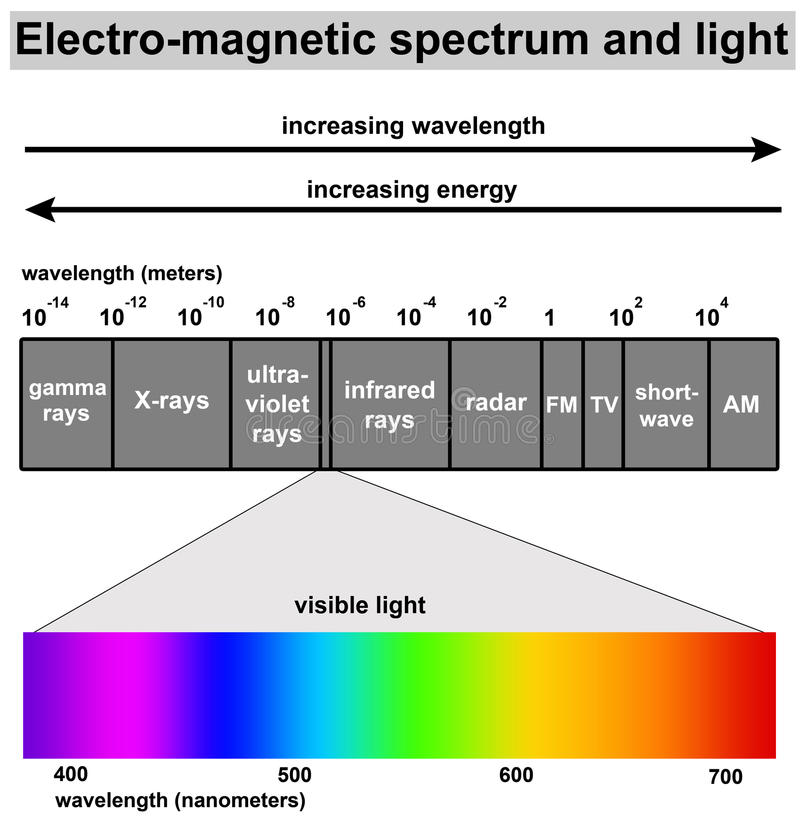 Luz ilustración del vector